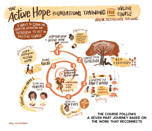 A MOOC in Active Hope